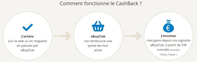 Ebuyclub explique le cashback